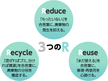 Rduce Recycle Rduse